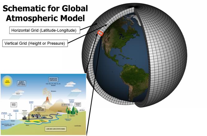 global_climate_model